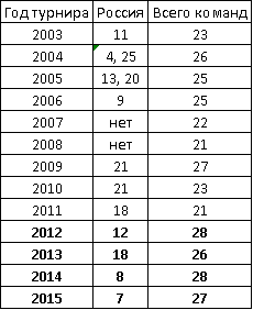 IYPT stat